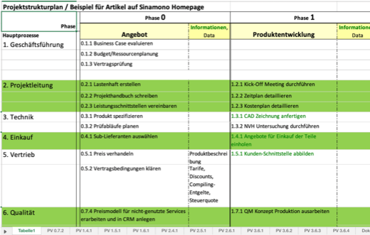 Abbildung 1: Projektstrukturplan - Prinzip